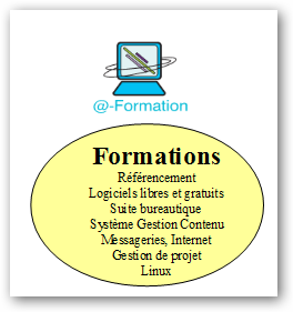 plaquette formations logiciels at-opensite